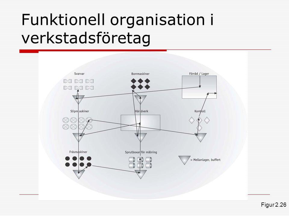 Funktionell organisation i verkstadsföretag