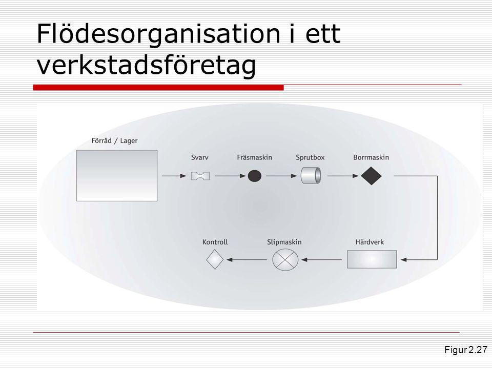 Flödesorganisation i ett verkstadsföretag