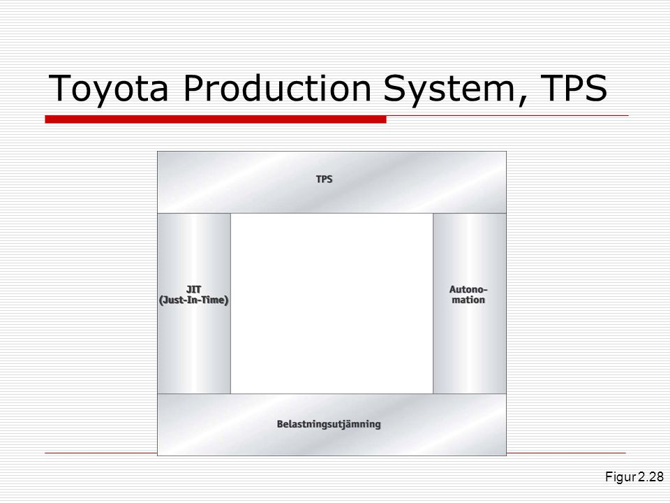 Toyota Production System, TPS