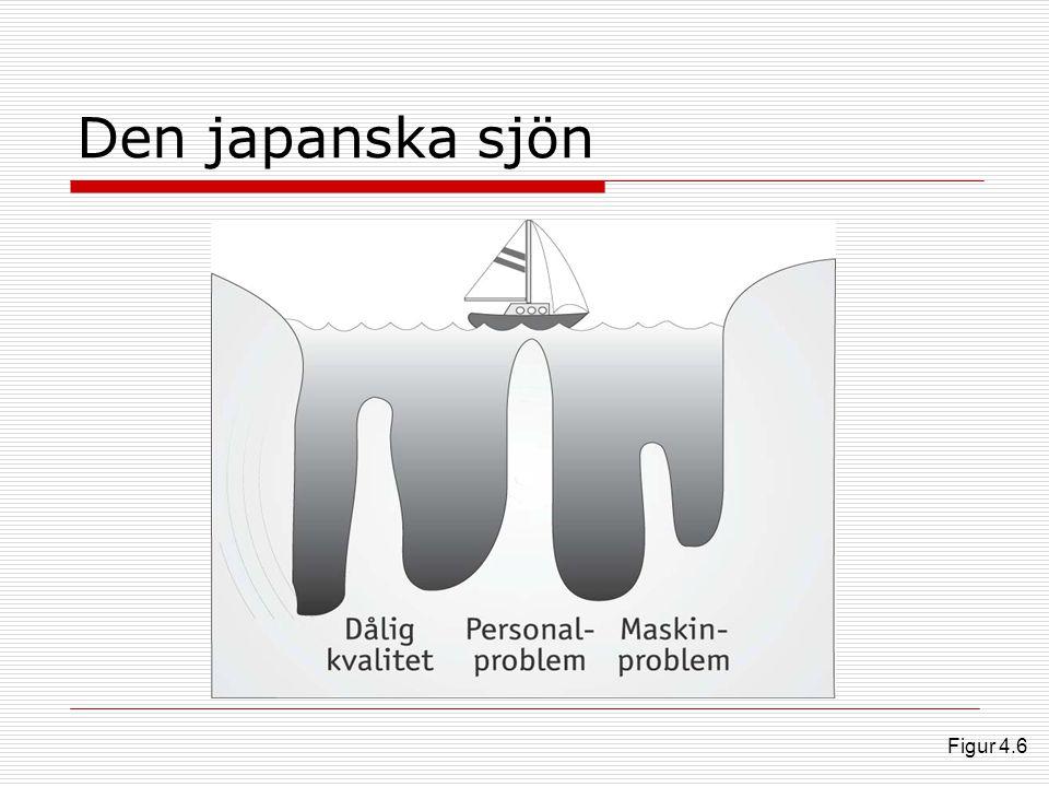 Den japanska sjön Figur 4.6