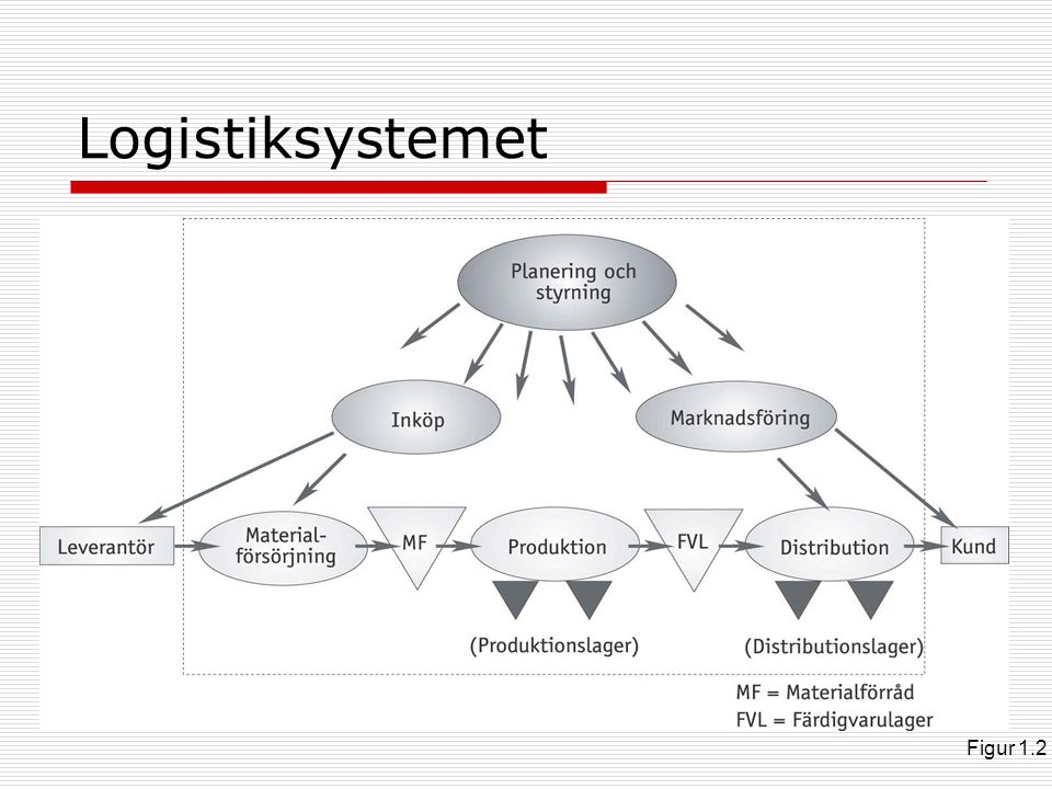 Logistiksystemet Figur 1.2