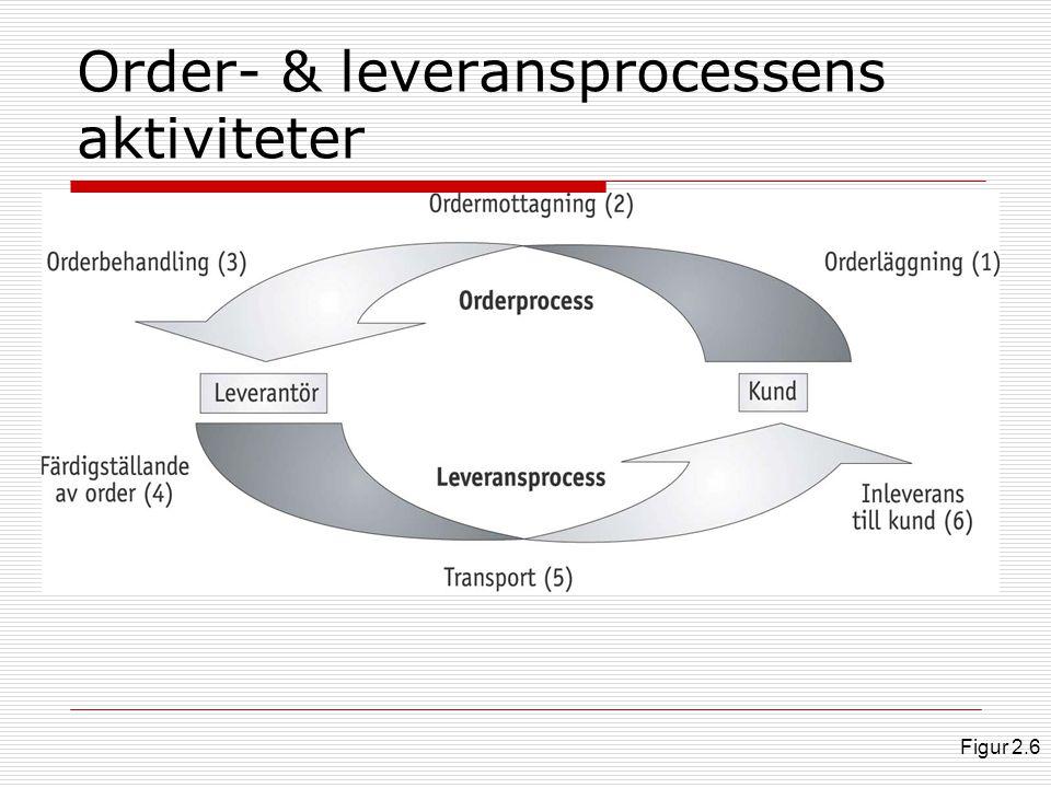 Order- & leveransprocessens aktiviteter