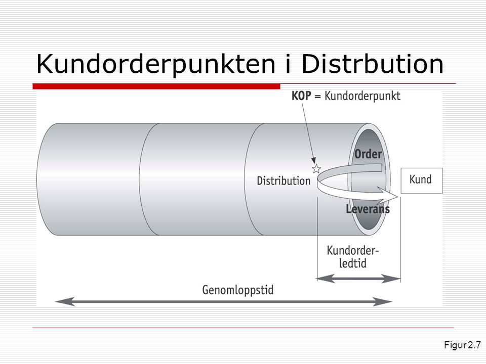 Kundorderpunkten i Distrbution