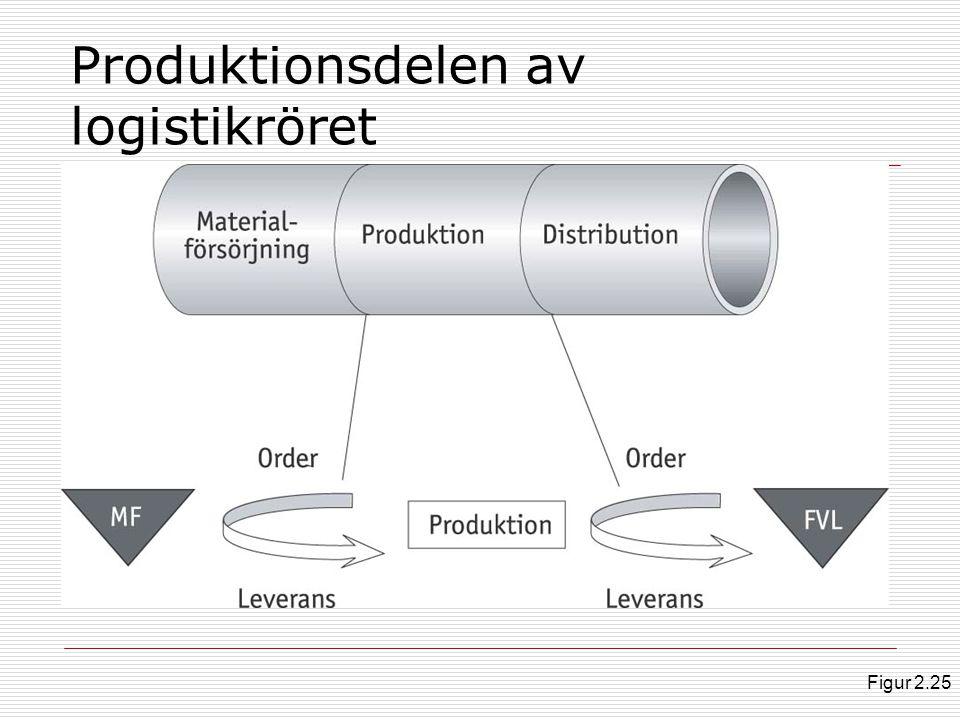 Produktionsdelen av logistikröret