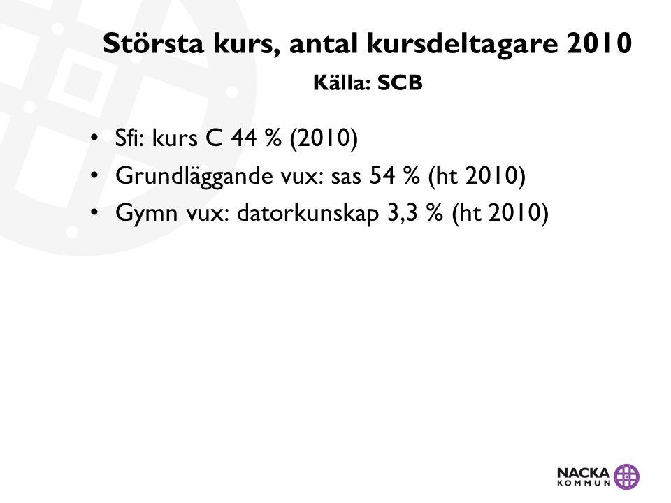 Största kurs, antal kursdeltagare 2010 Källa: SCB