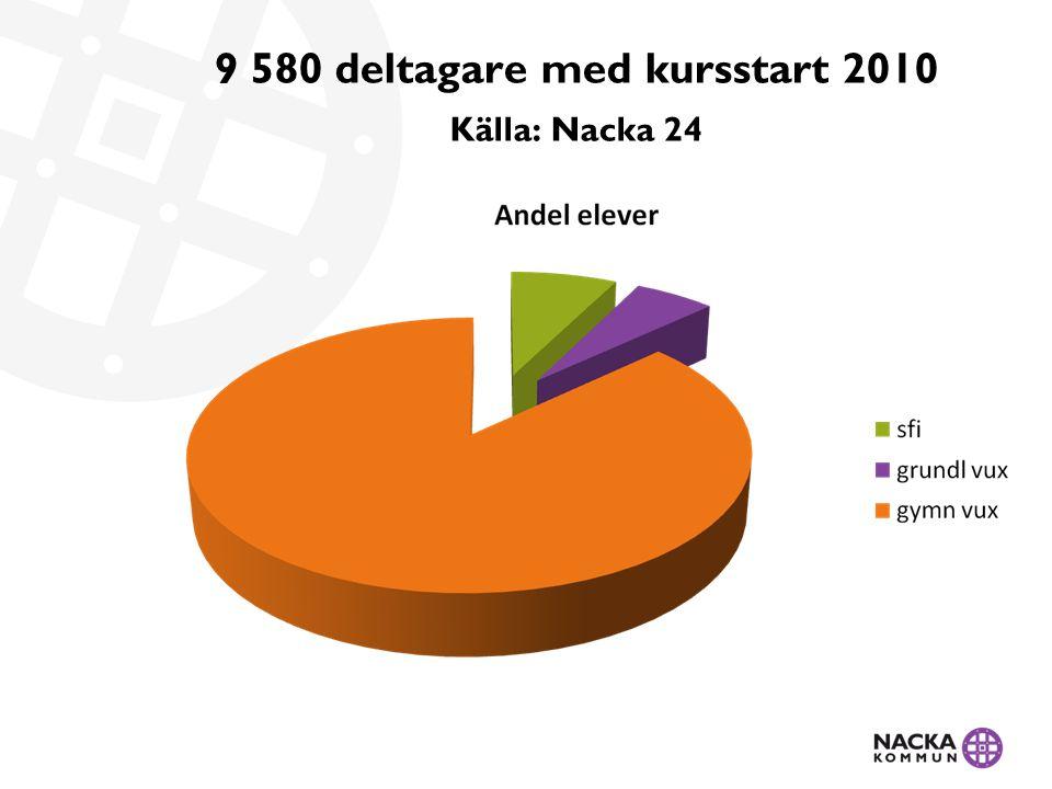 9 580 deltagare med kursstart 2010 Källa: Nacka 24