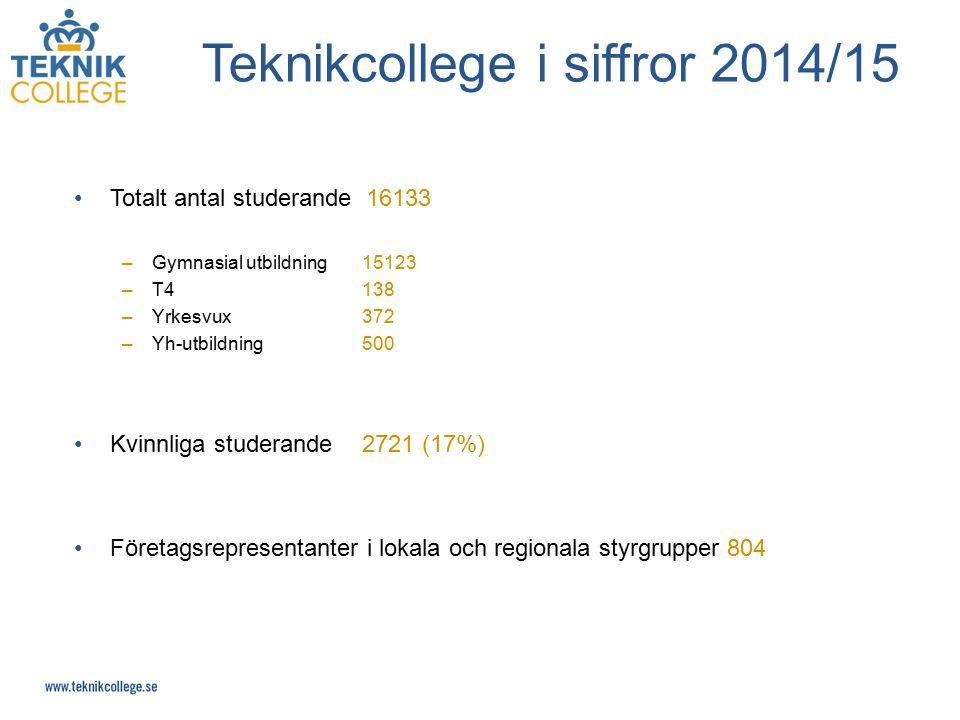 Teknikcollege i siffror 2014/15