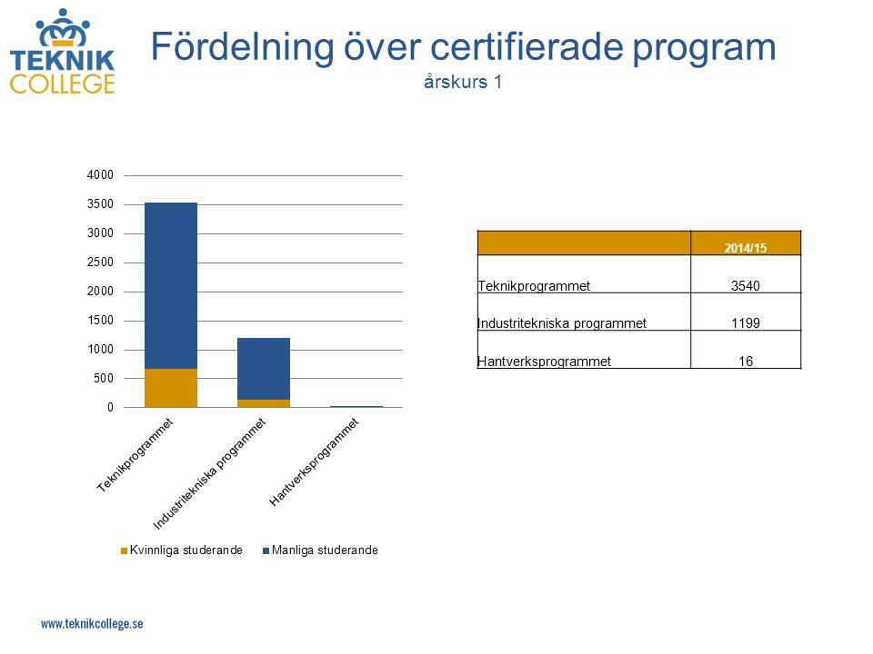 Fördelning över certifierade program årskurs 1