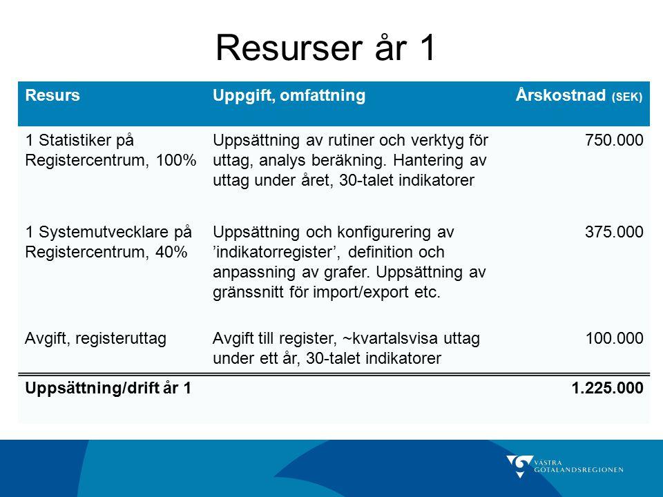 Resurser år 1 Resurs Uppgift, omfattning Årskostnad (SEK)