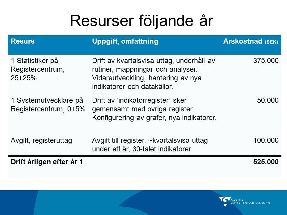 Resurser följande år Resurs Uppgift, omfattning Årskostnad (SEK)