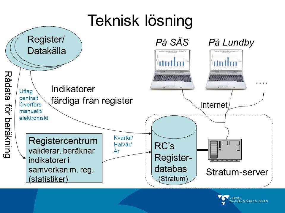Teknisk lösning Register/ Datakälla Register/ Datakälla Register/