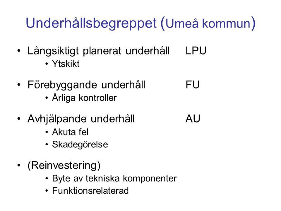 Underhållsbegreppet (Umeå kommun)