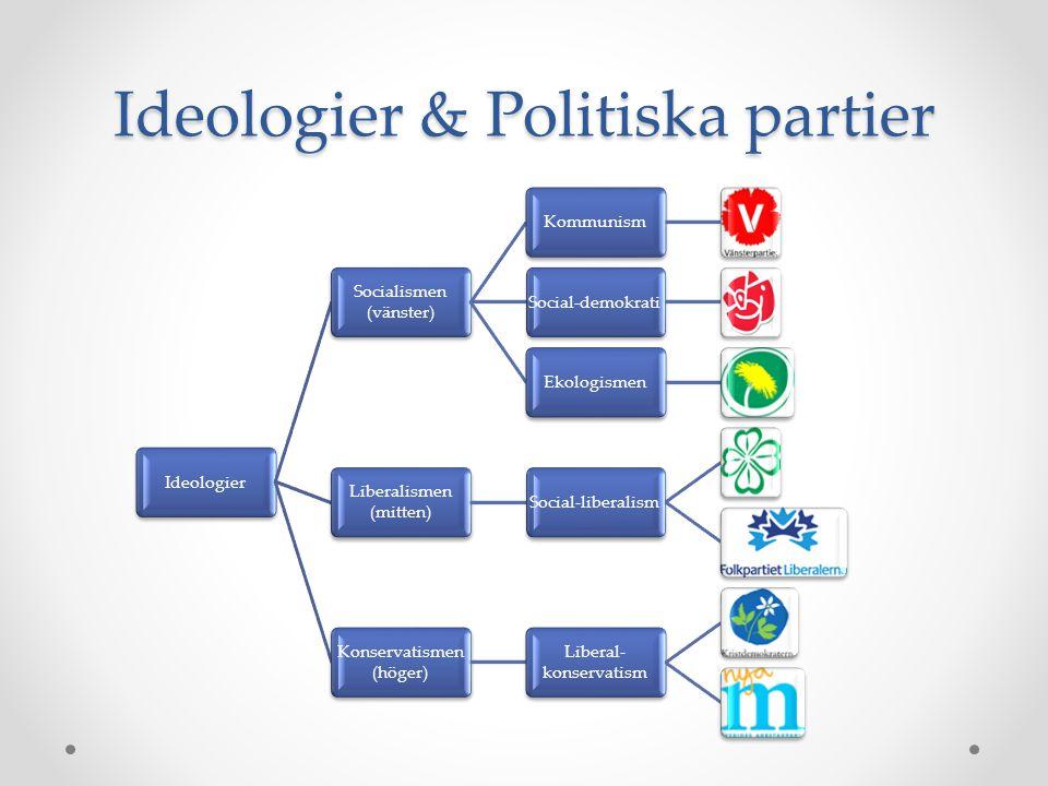 Ideologier & Politiska partier