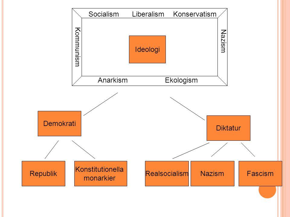 Socialism Liberalism Konservatism Nazism Kommunism Ekologism Anarkism