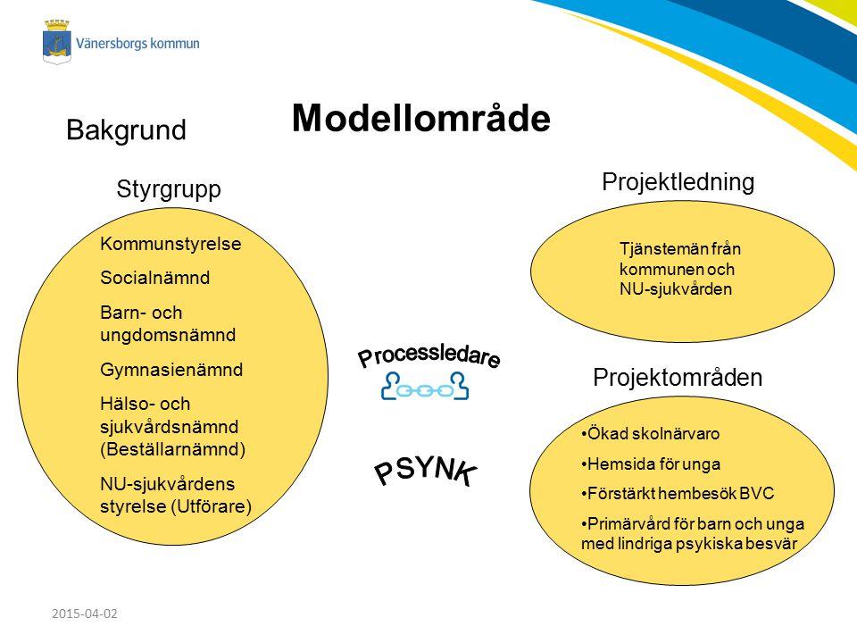 Modellområde Bakgrund Projektledning Styrgrupp Projektområden