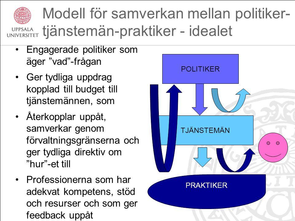 Modell för samverkan mellan politiker-tjänstemän-praktiker - idealet