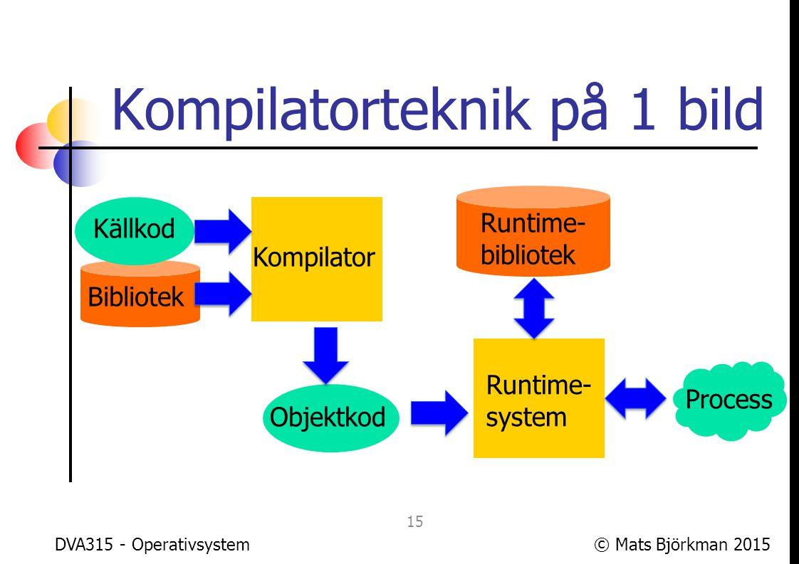 Kompilatorteknik på 1 bild