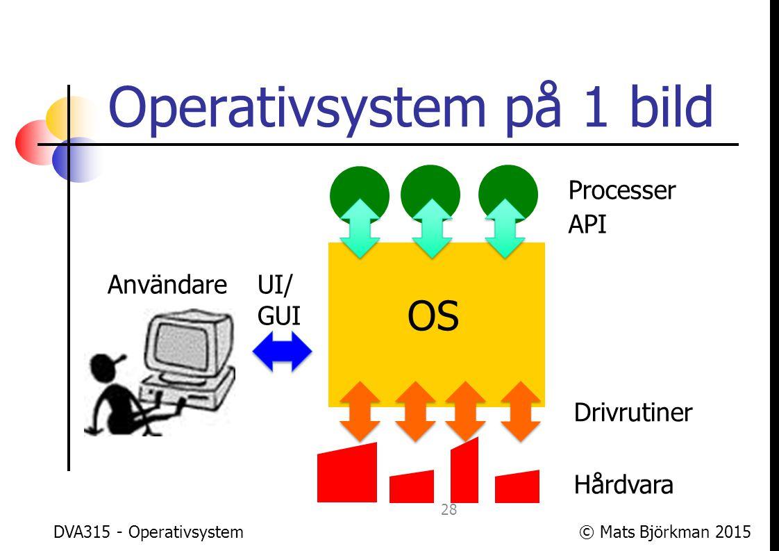 Operativsystem på 1 bild
