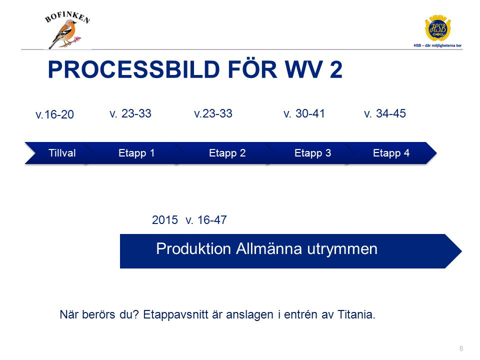 Förberedelser Wv 2 Tillvalsmöten inleds med etapp 1-2 v.16-18 etapp 3-4 v. 18-20.