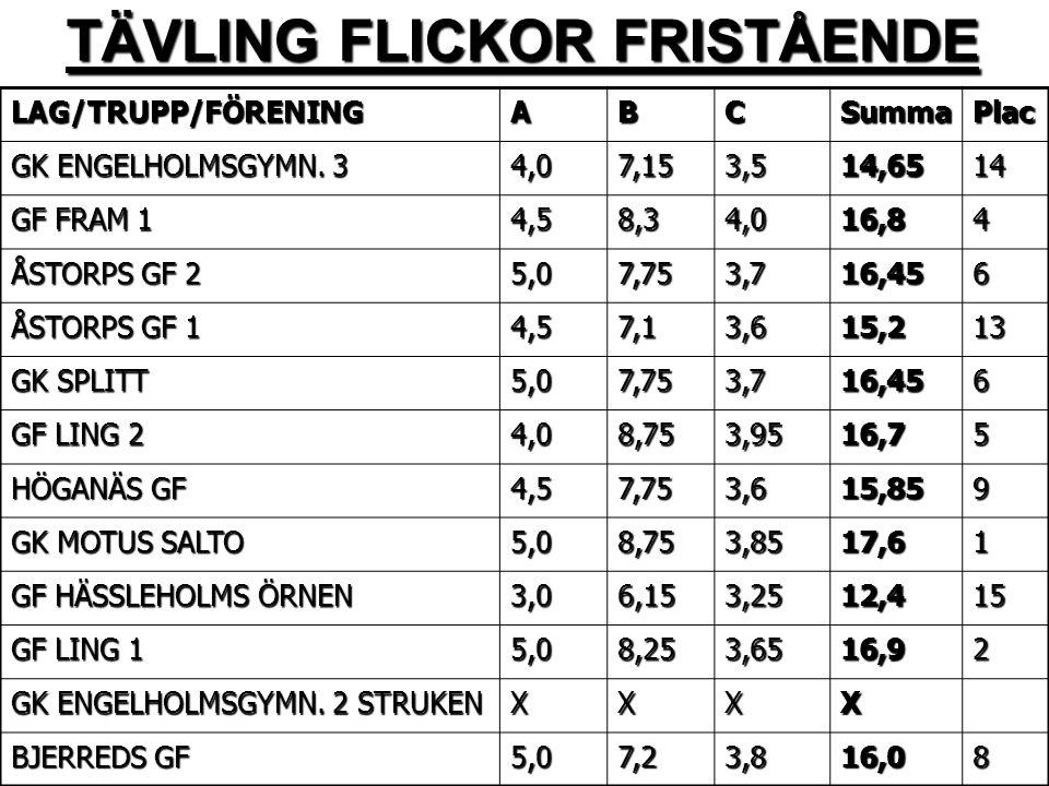 TÄVLING FLICKOR FRISTÅENDE