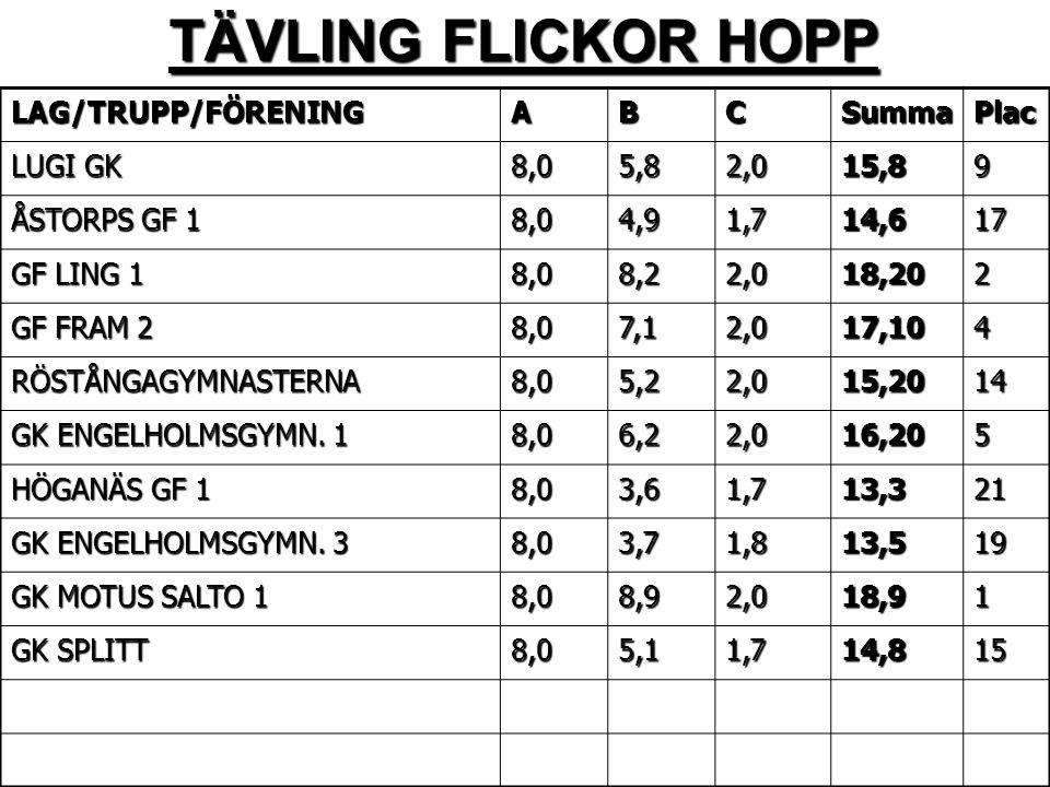 TÄVLING FLICKOR HOPP LAG/TRUPP/FÖRENING A B C Summa Plac LUGI GK 8,0