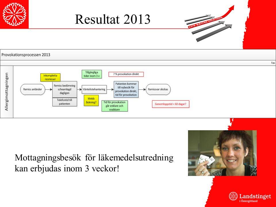 Resultat 2013 Mottagningsbesök för läkemedelsutredning