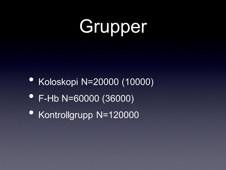 Grupper Koloskopi N=20000 (10000) F-Hb N=60000 (36000)