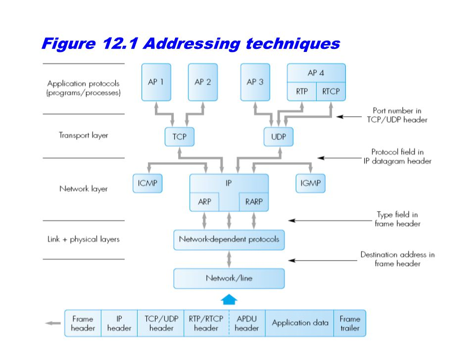 Figure 12.1 Addressing techniques