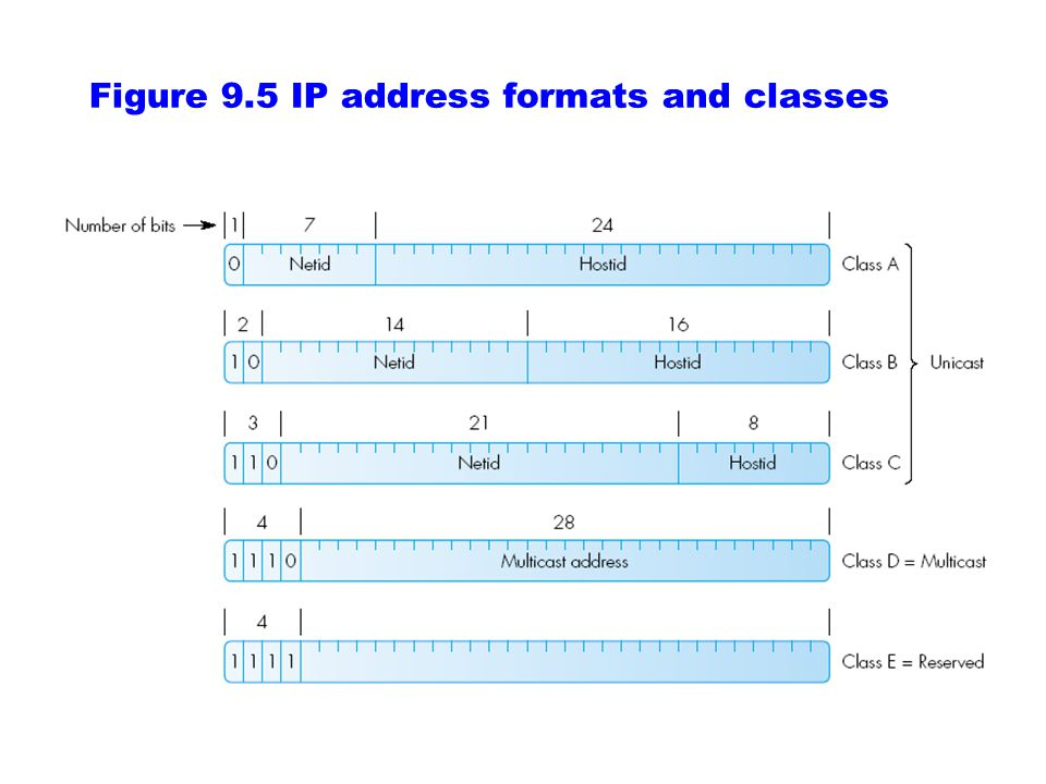 Figure 9.5 IP address formats and classes