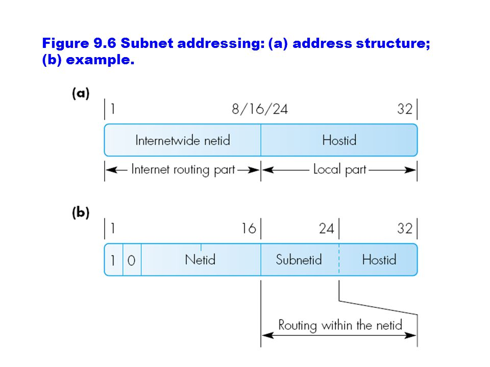 Figure 9.6 Subnet addressing: (a) address structure; (b) example.