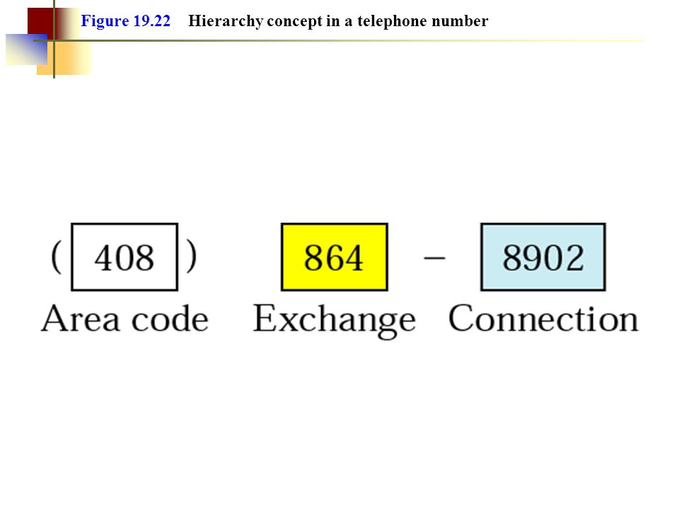 Figure 19.22 Hierarchy concept in a telephone number