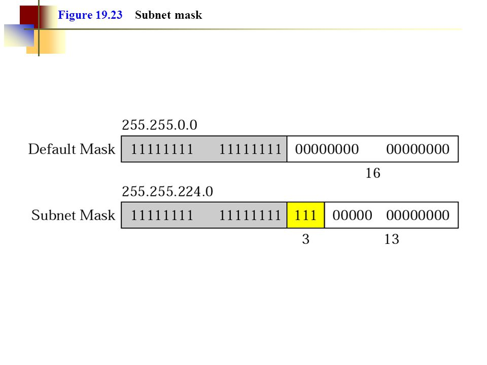 Figure 19.23 Subnet mask