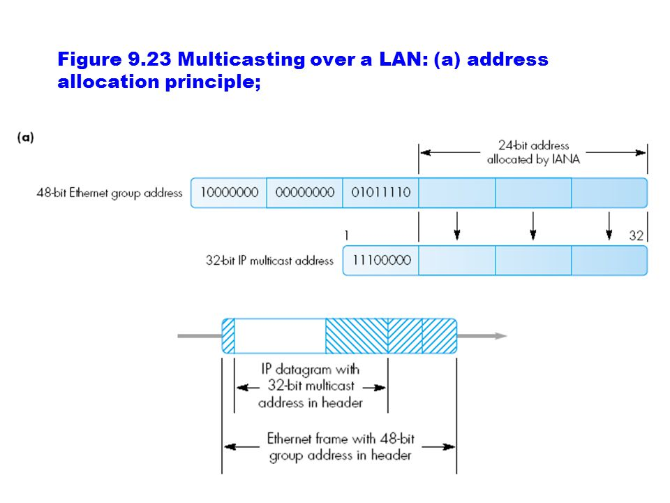 Figure 9.23 Multicasting over a LAN: (a) address allocation principle;