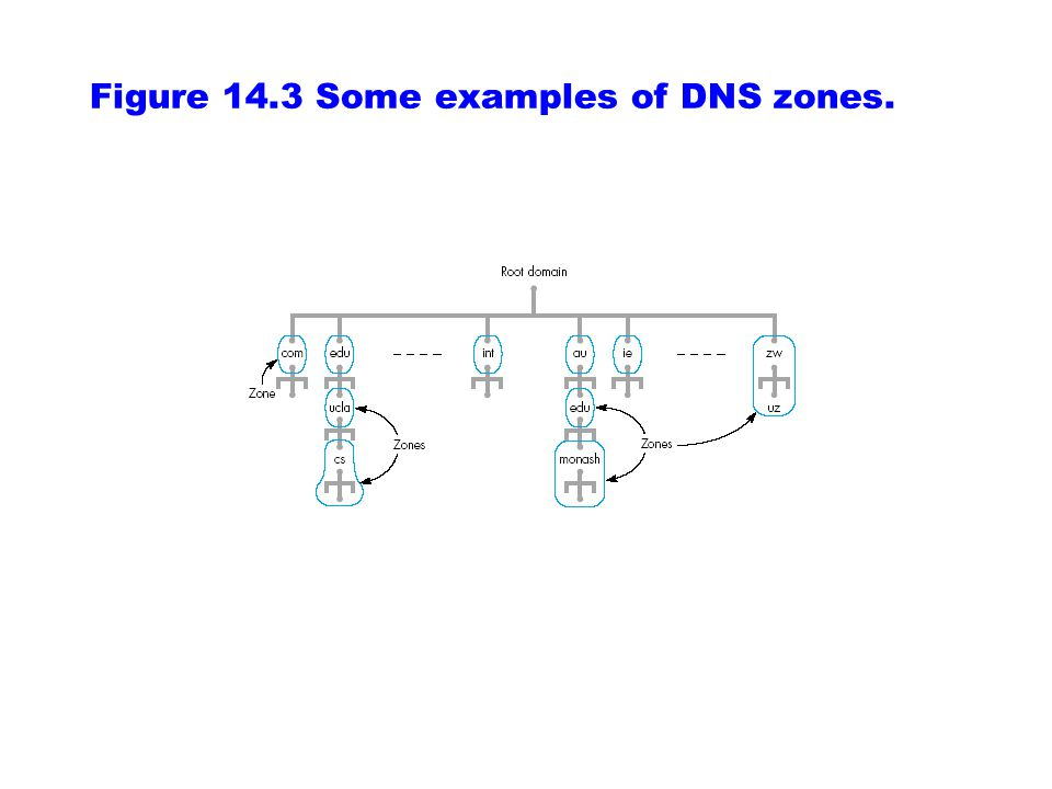 Figure 14.3 Some examples of DNS zones.