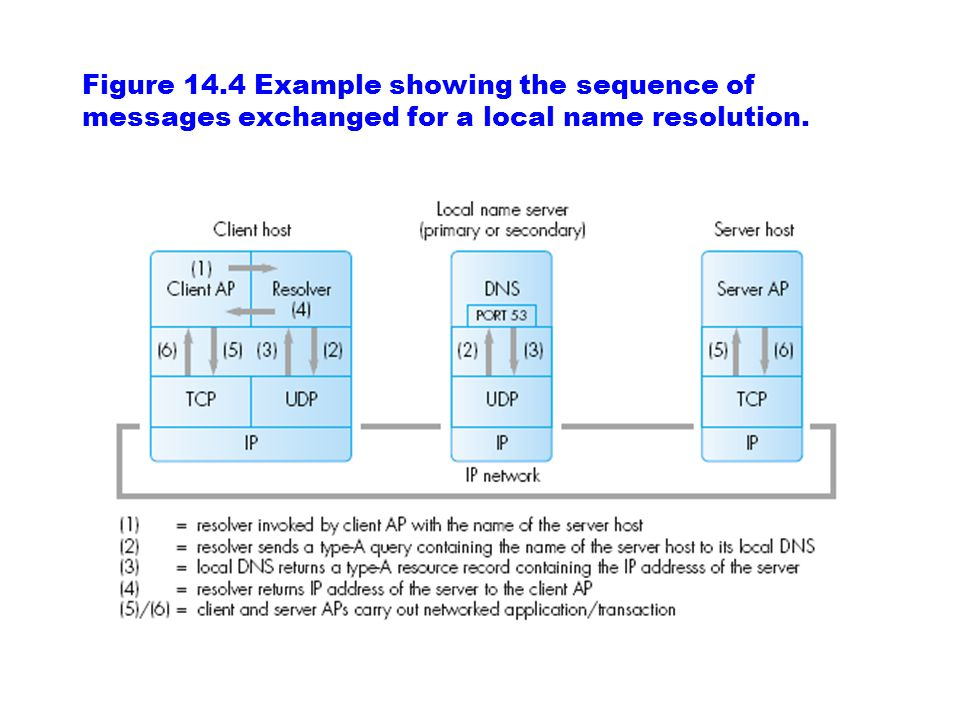 Figure 14.4 Example showing the sequence of messages exchanged for a local name resolution.