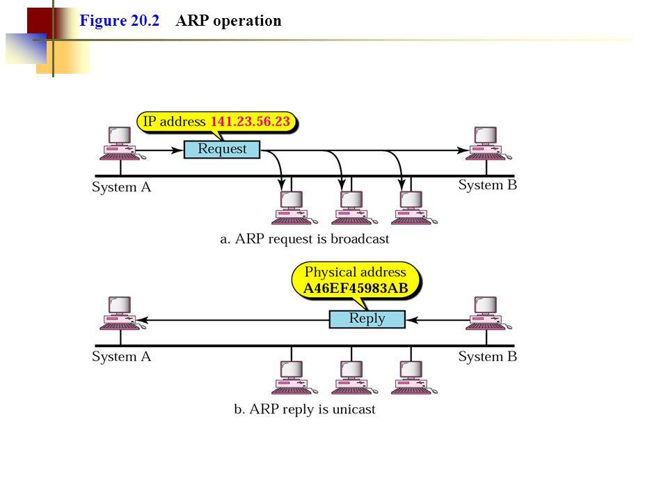 Figure 20.2 ARP operation