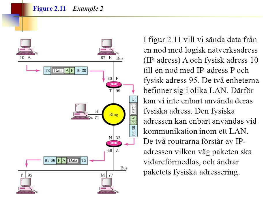 Figure 2.11 Example 2