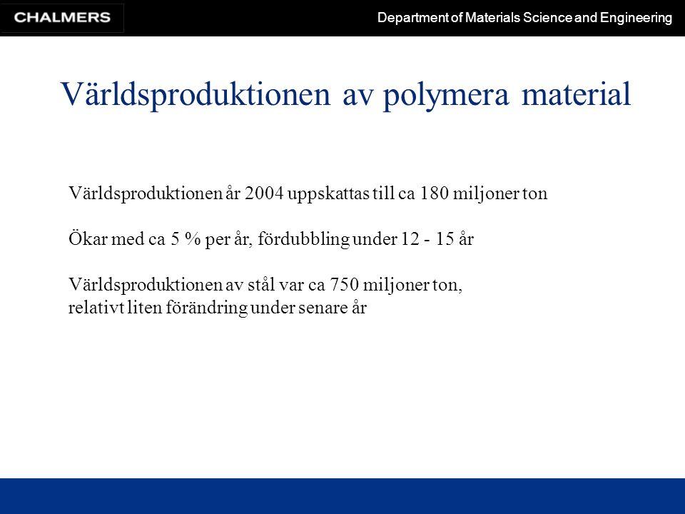 Världsproduktionen av polymera material