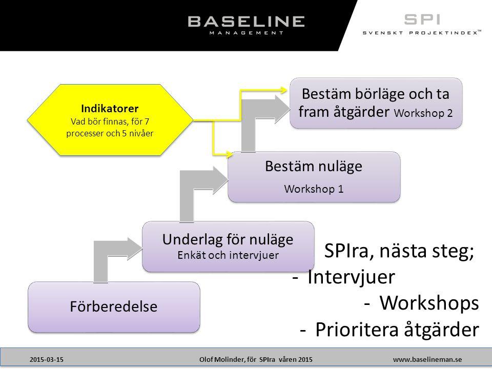 SPIra, nästa steg; Intervjuer Workshops Prioritera åtgärder