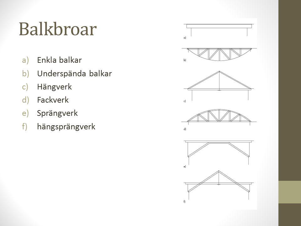 Balkbroar Enkla balkar Underspända balkar Hängverk Fackverk Sprängverk