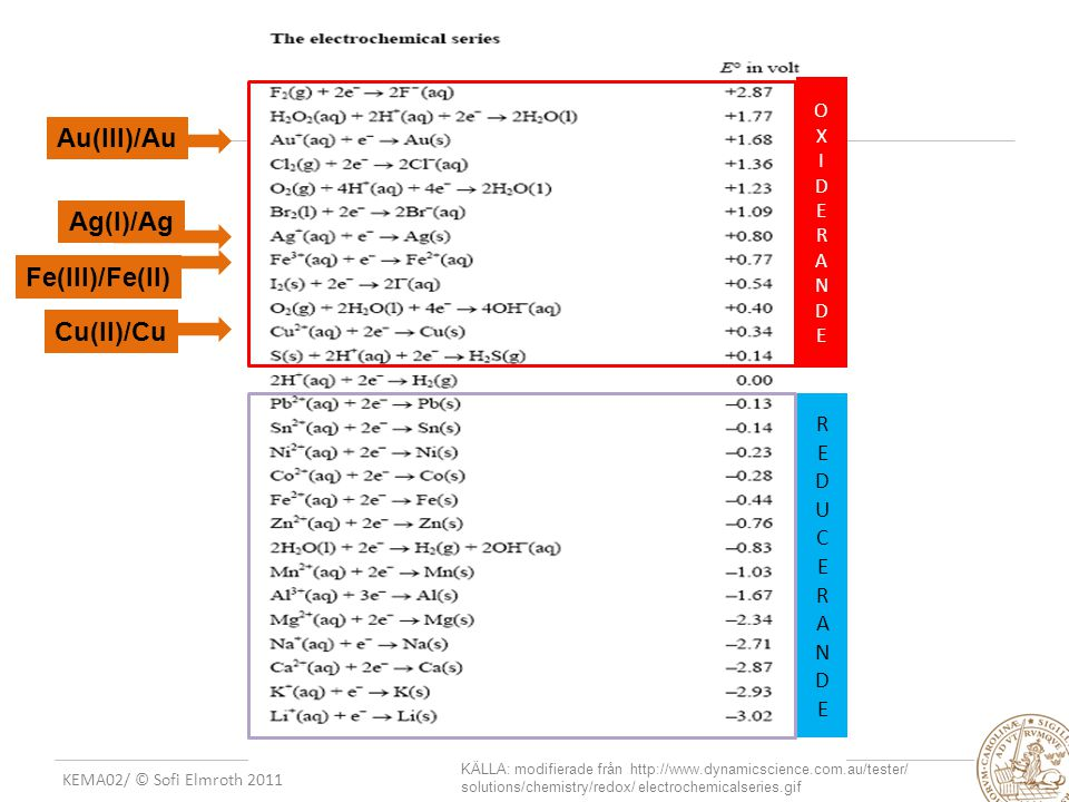 Au(III)/Au Ag(I)/Ag Fe(III)/Fe(II) Cu(II)/Cu R E D U C E R A N D E
