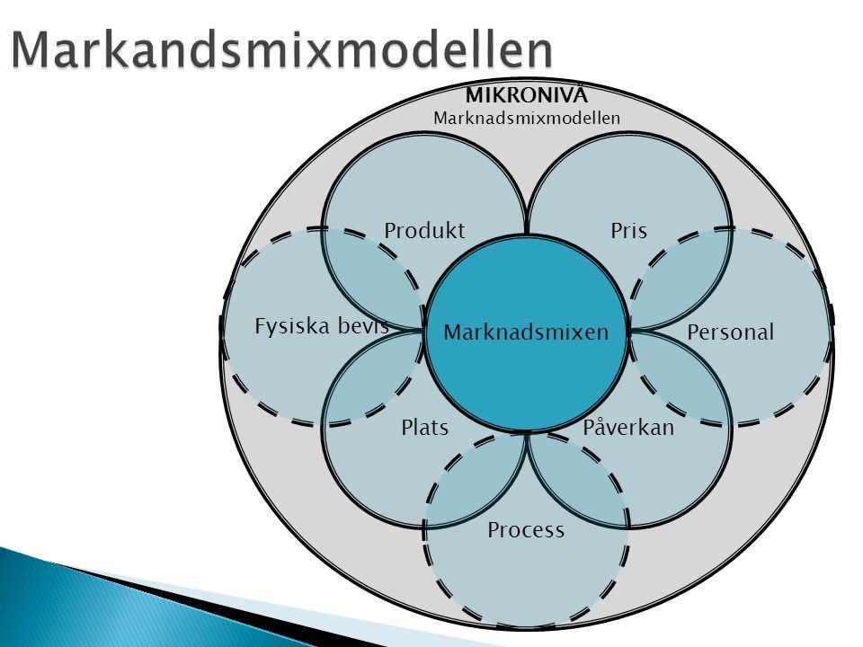 Markandsmixmodellen MIKRONIVÅ Produkt Pris Fysiska bevis Marknadsmixen