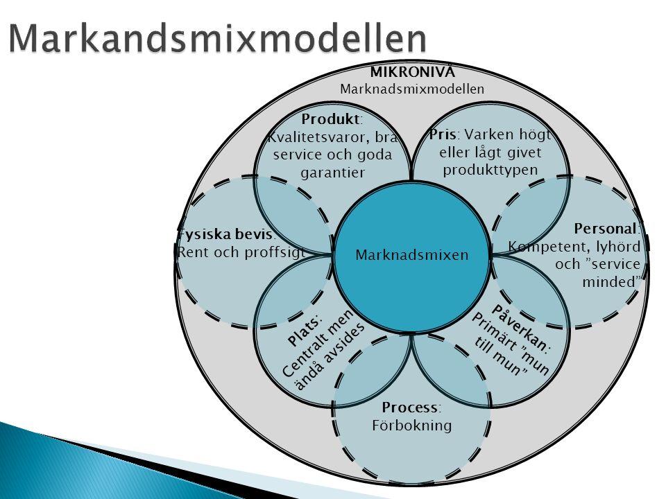Markandsmixmodellen MIKRONIVÅ
