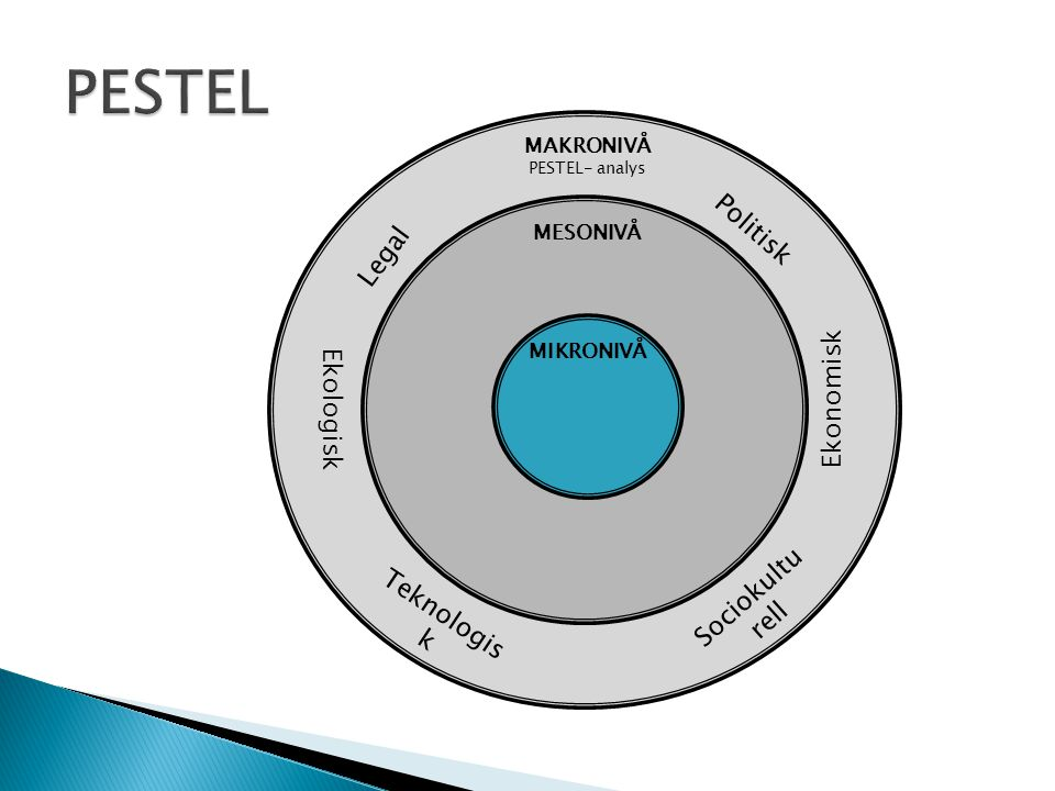 PESTEL Politisk Legal Ekonomisk Ekologisk Sociokulturell Teknologisk