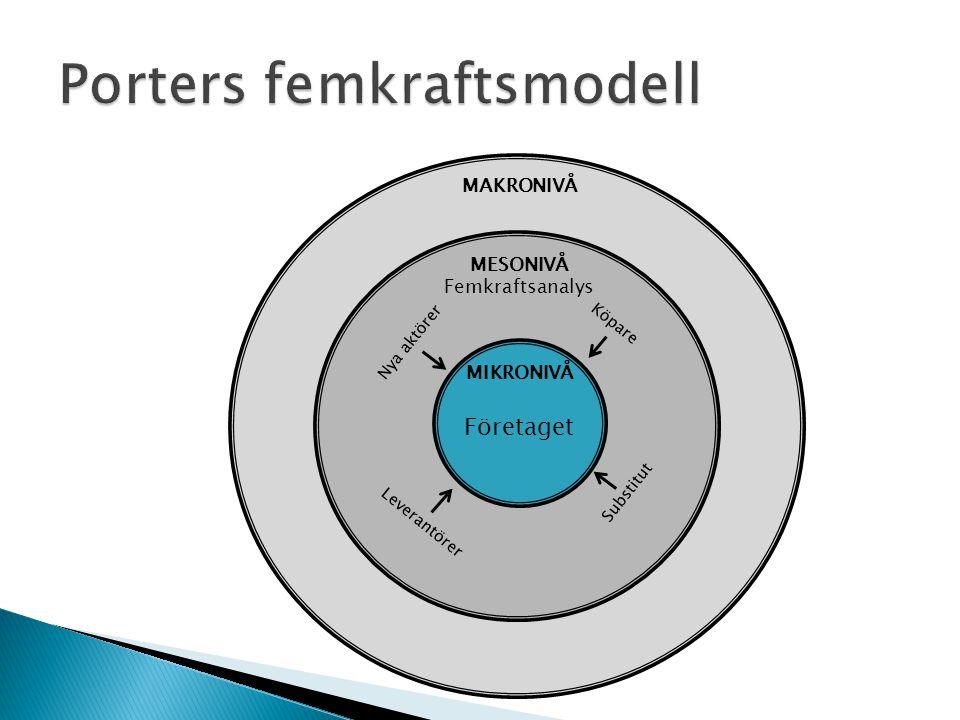Porters femkraftsmodell
