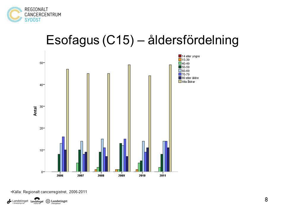 Esofagus (C15) – åldersfördelning
