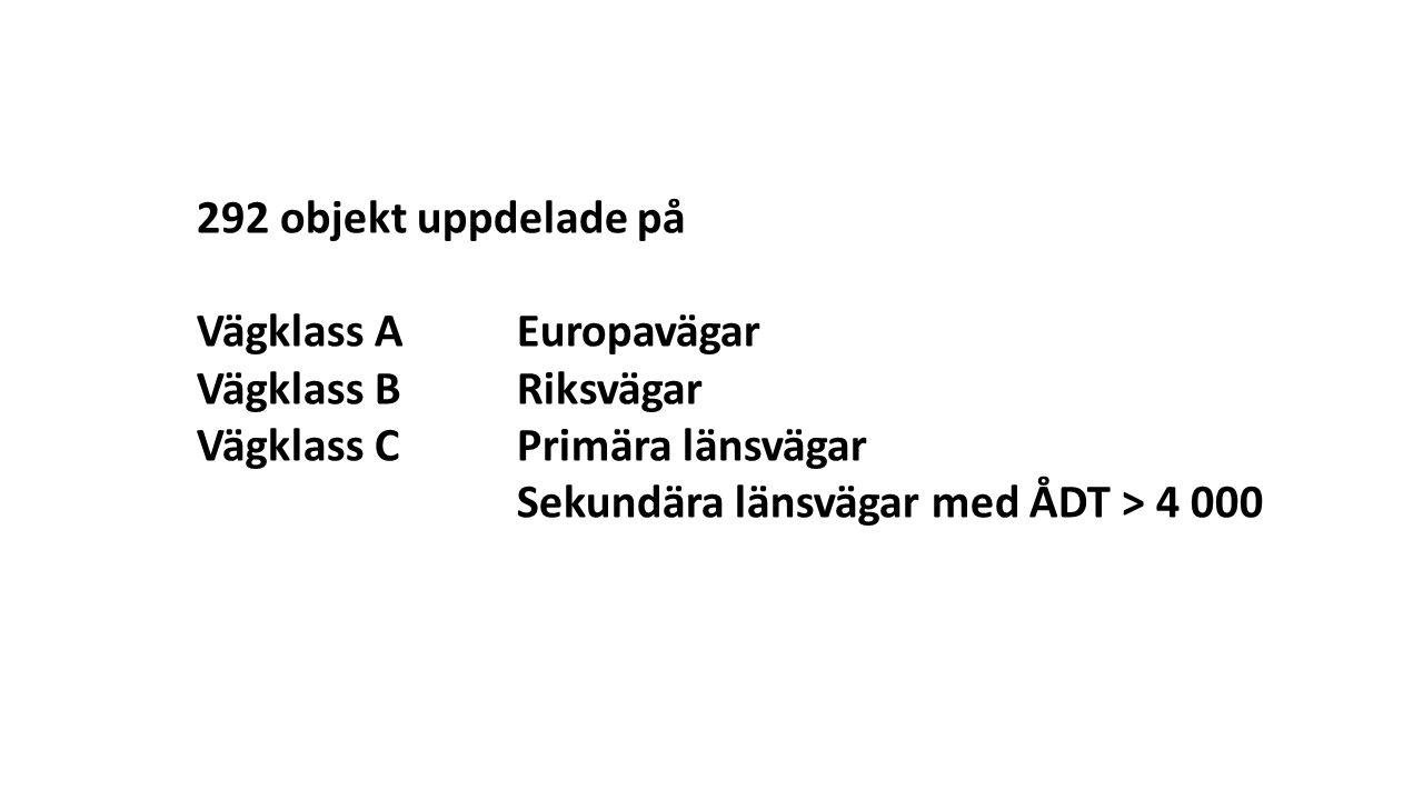 292 objekt uppdelade på Vägklass A Europavägar. Vägklass B Riksvägar. Vägklass C Primära länsvägar.