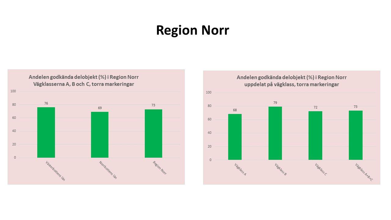 Region Norr