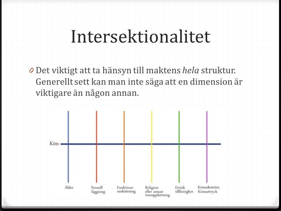 Intersektionalitet