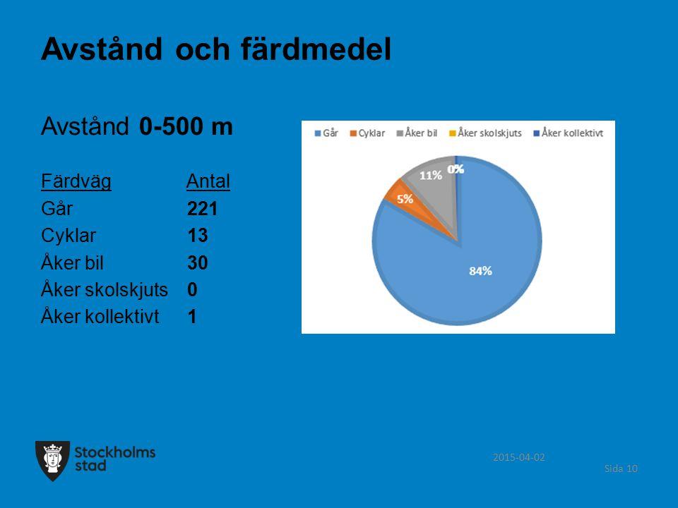 Avstånd och färdmedel Avstånd 0-500 m Färdväg Antal Går 221 Cyklar 13